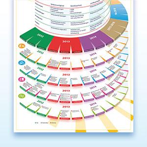 HSTotaal ontwikkelt infographics voor de gemeente Hillegom