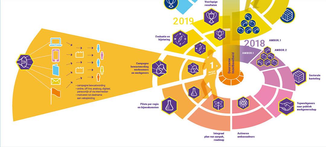 HSTotaal ontwikkelt heldere infographic voor het Sectorplan AMBOR