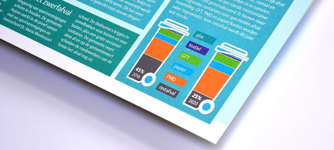 HSTotaal ontwikkelt infographics voor de gemeente Huizen
