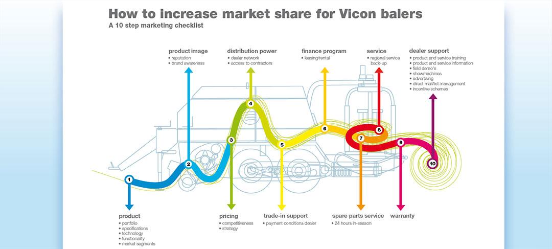 HSTotaal ontwerpt infographics voor Vicon Landbouwmachines