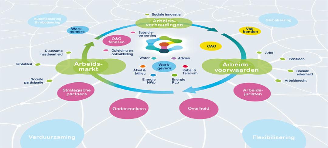 HSTotaal ontwikkelt toegankelijke infographics voor WENB