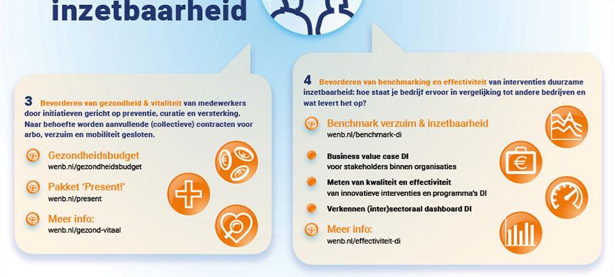 HSTotaal ontwerpt heldere infographics Duurzame Inzetbaarheid WENB