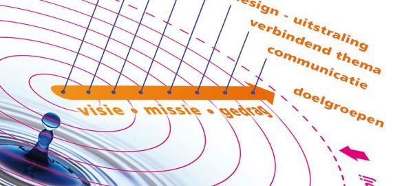 HSTotaal, communicatieadvies op basis van bedrijfs- en merkwaarden